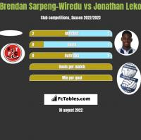 Brendan Sarpeng-Wiredu vs Jonathan Leko h2h player stats