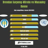 Brendan Sarpeng-Wiredu vs Macauley Bonne h2h player stats