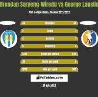 Brendan Sarpeng-Wiredu vs George Lapslie h2h player stats
