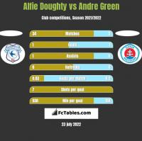 Alfie Doughty vs Andre Green h2h player stats