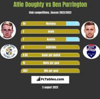 Alfie Doughty vs Ben Purrington h2h player stats