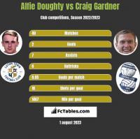 Alfie Doughty vs Craig Gardner h2h player stats