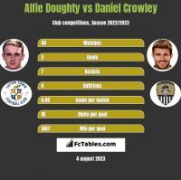 Alfie Doughty vs Daniel Crowley h2h player stats