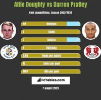 Alfie Doughty vs Darren Pratley h2h player stats
