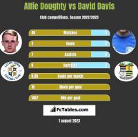 Alfie Doughty vs David Davis h2h player stats