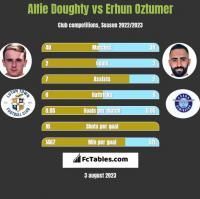 Alfie Doughty vs Erhun Oztumer h2h player stats