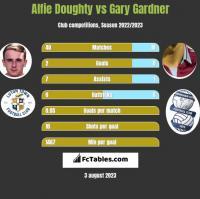 Alfie Doughty vs Gary Gardner h2h player stats
