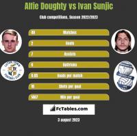 Alfie Doughty vs Ivan Sunjic h2h player stats