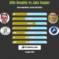Alfie Doughty vs Jake Cooper h2h player stats