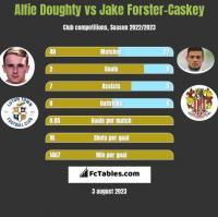 Alfie Doughty vs Jake Forster-Caskey h2h player stats