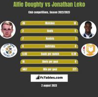 Alfie Doughty vs Jonathan Leko h2h player stats