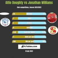 Alfie Doughty vs Jonathan Williams h2h player stats