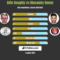Alfie Doughty vs Macauley Bonne h2h player stats