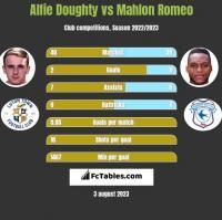 Alfie Doughty vs Mahlon Romeo h2h player stats