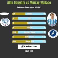 Alfie Doughty vs Murray Wallace h2h player stats