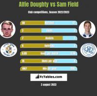 Alfie Doughty vs Sam Field h2h player stats