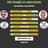 Alfie Doughty vs James Brown h2h player stats