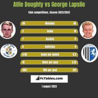 Alfie Doughty vs George Lapslie h2h player stats