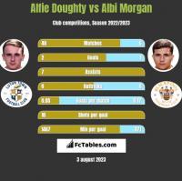 Alfie Doughty vs Albi Morgan h2h player stats