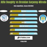 Alfie Doughty vs Brendan Sarpeng-Wiredu h2h player stats