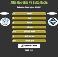 Alfie Doughty vs Luka Racic h2h player stats