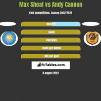 Max Sheaf vs Andy Cannon h2h player stats
