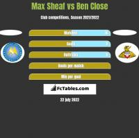 Max Sheaf vs Ben Close h2h player stats
