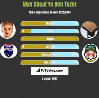 Max Sheaf vs Ben Tozer h2h player stats