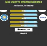 Max Sheaf vs Brennan Dickenson h2h player stats