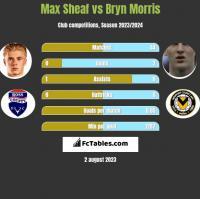 Max Sheaf vs Bryn Morris h2h player stats