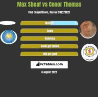 Max Sheaf vs Conor Thomas h2h player stats
