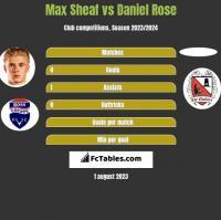 Max Sheaf vs Daniel Rose h2h player stats