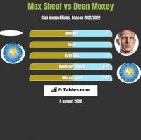 Max Sheaf vs Dean Moxey h2h player stats