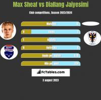 Max Sheaf vs Diallang Jaiyesimi h2h player stats