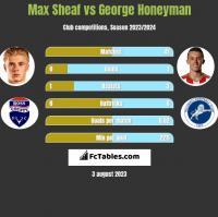 Max Sheaf vs George Honeyman h2h player stats