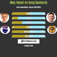 Max Sheaf vs Greg Docherty h2h player stats