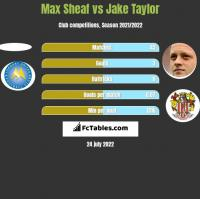 Max Sheaf vs Jake Taylor h2h player stats