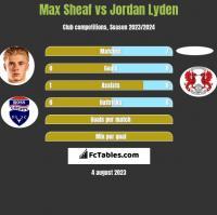 Max Sheaf vs Jordan Lyden h2h player stats