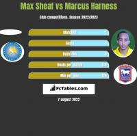 Max Sheaf vs Marcus Harness h2h player stats