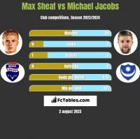 Max Sheaf vs Michael Jacobs h2h player stats