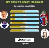 Max Sheaf vs Richard Smallwood h2h player stats