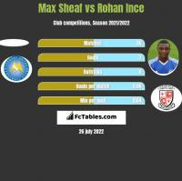 Max Sheaf vs Rohan Ince h2h player stats