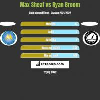Max Sheaf vs Ryan Broom h2h player stats