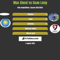 Max Sheaf vs Sean Long h2h player stats