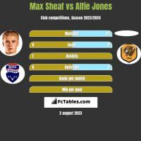 Max Sheaf vs Alfie Jones h2h player stats