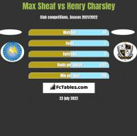 Max Sheaf vs Henry Charsley h2h player stats
