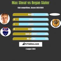 Max Sheaf vs Regan Slater h2h player stats