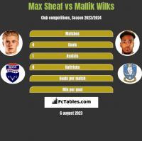 Max Sheaf vs Mallik Wilks h2h player stats