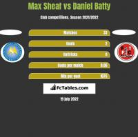 Max Sheaf vs Daniel Batty h2h player stats
