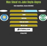 Max Sheaf vs Jake Doyle-Hayes h2h player stats